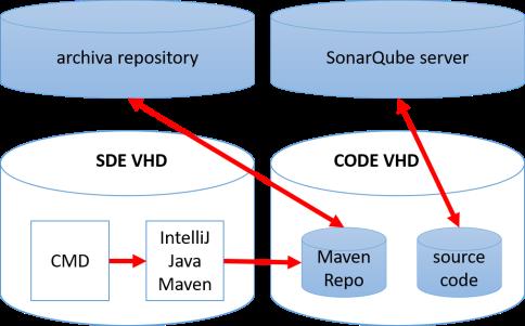 SDE-VHD