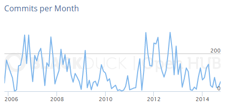 Commits per Month