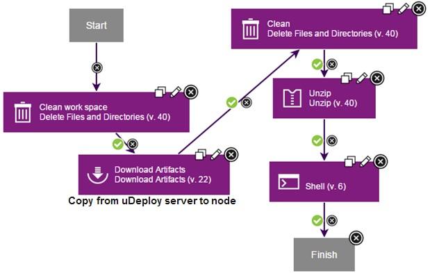 uDeploy Process