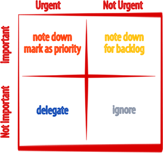 Eisenhower-Matrix for note-taking
