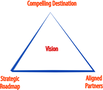 Vision of a project