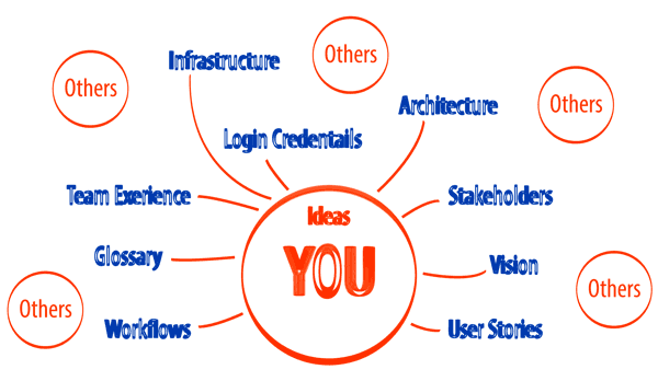 Types of information of a project