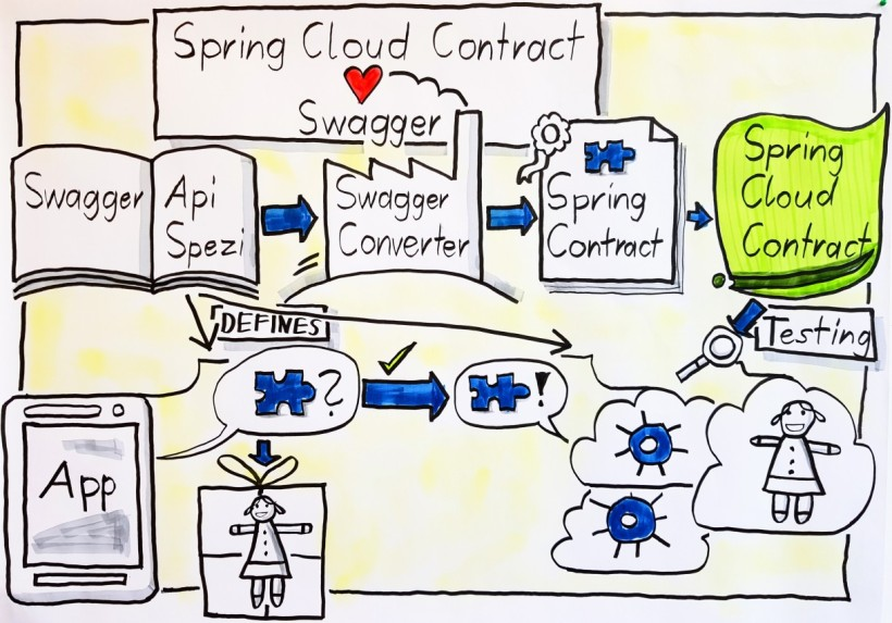 Spring Cloud Contract with Swagger