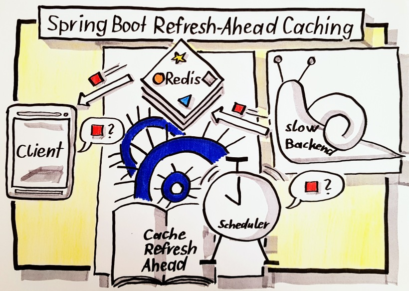 Spring Boot Refresh-Ahead Caching